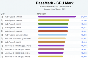 amd_ryzen_9_5900hx_passmark_fancy_768x511_mini.png